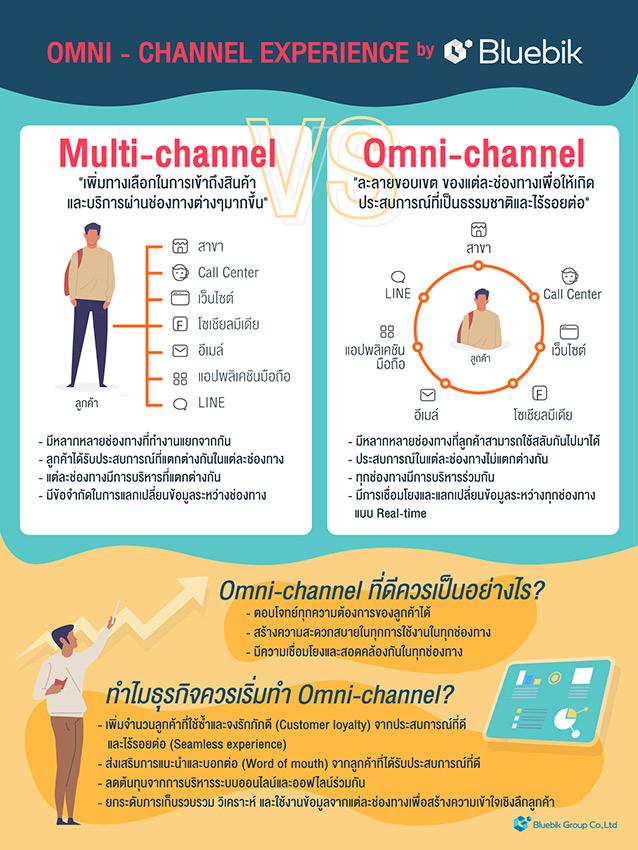 Omni-channelแตกต่างกับ Multi-channel อย่างไร?