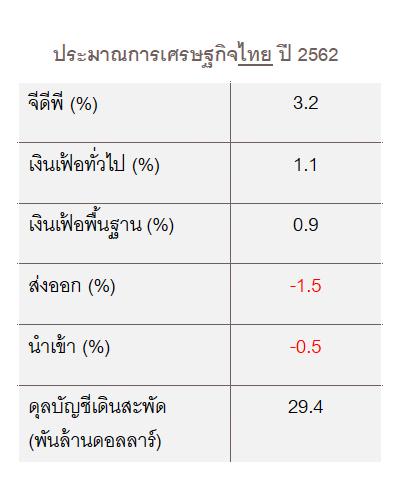ประมาณการเศรษฐกิจไทย 2562 หลัง ค่าเงินบาท แข็งค่า
