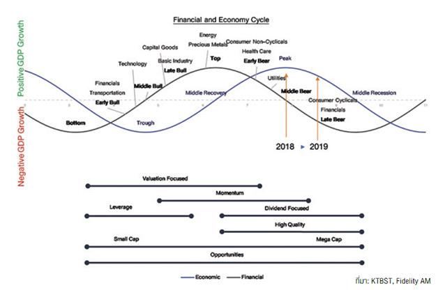 ตารางวงจรด้านการเงินและเศรษฐกิจ
