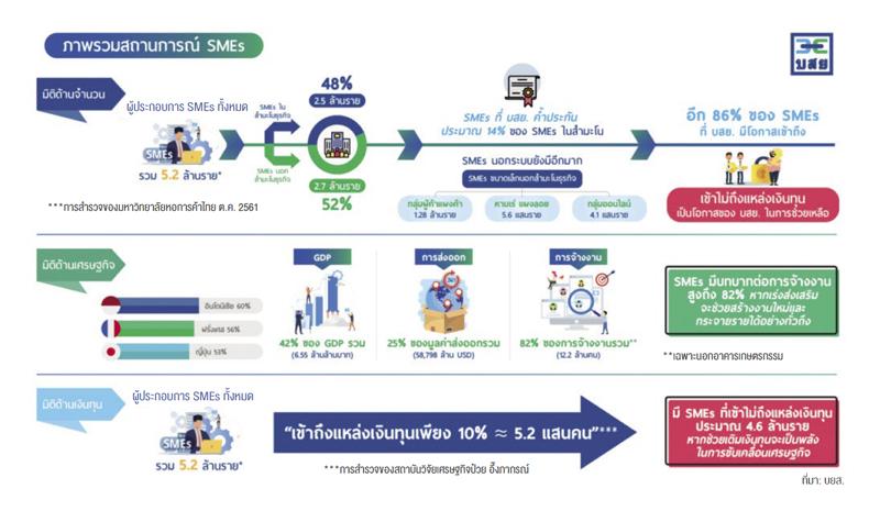 เอสเอ็มอีไทย-ภาพรวมสถานการณ์