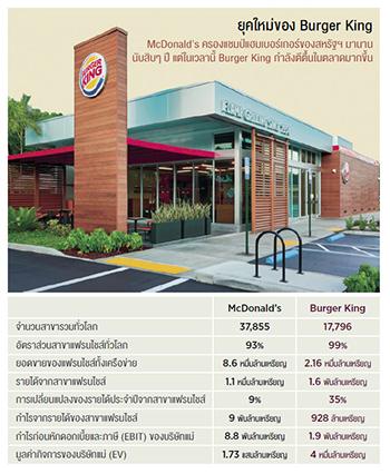 ผู้แก้เกมและพลิกสถานการณ์แห่ง Burger King