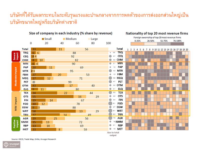 กรุงศรี-ประมาณการจีดีพีไทย-บริษัท-แรงงาน-ผลกระทบส่งออก