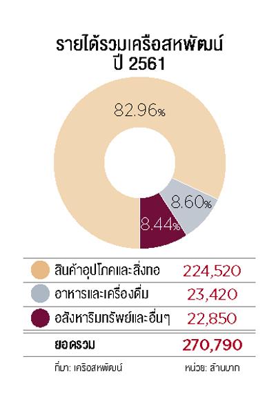 รายได้รวม-สหพัฒน์-2561