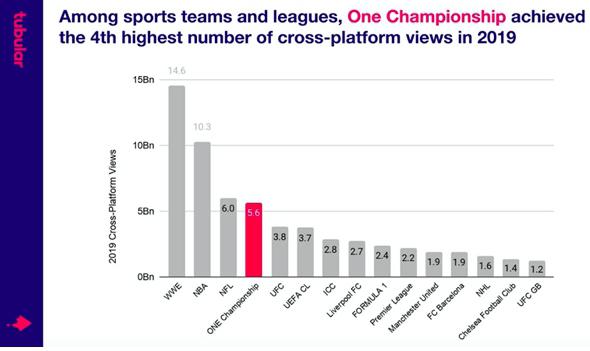 """""""วัน แชมเปียนชิพ"""" ยึดอันดับ 4 สื่อกีฬาที่มียอดผู้ชมออนไลน์สูงสุดในปี 2019"""