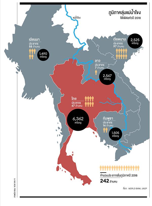 """""""เศรษฐกิจลุ่มแม่น้ำโขง"""" อีกมิติการเติบโตของเศรษฐกิจไทย"""